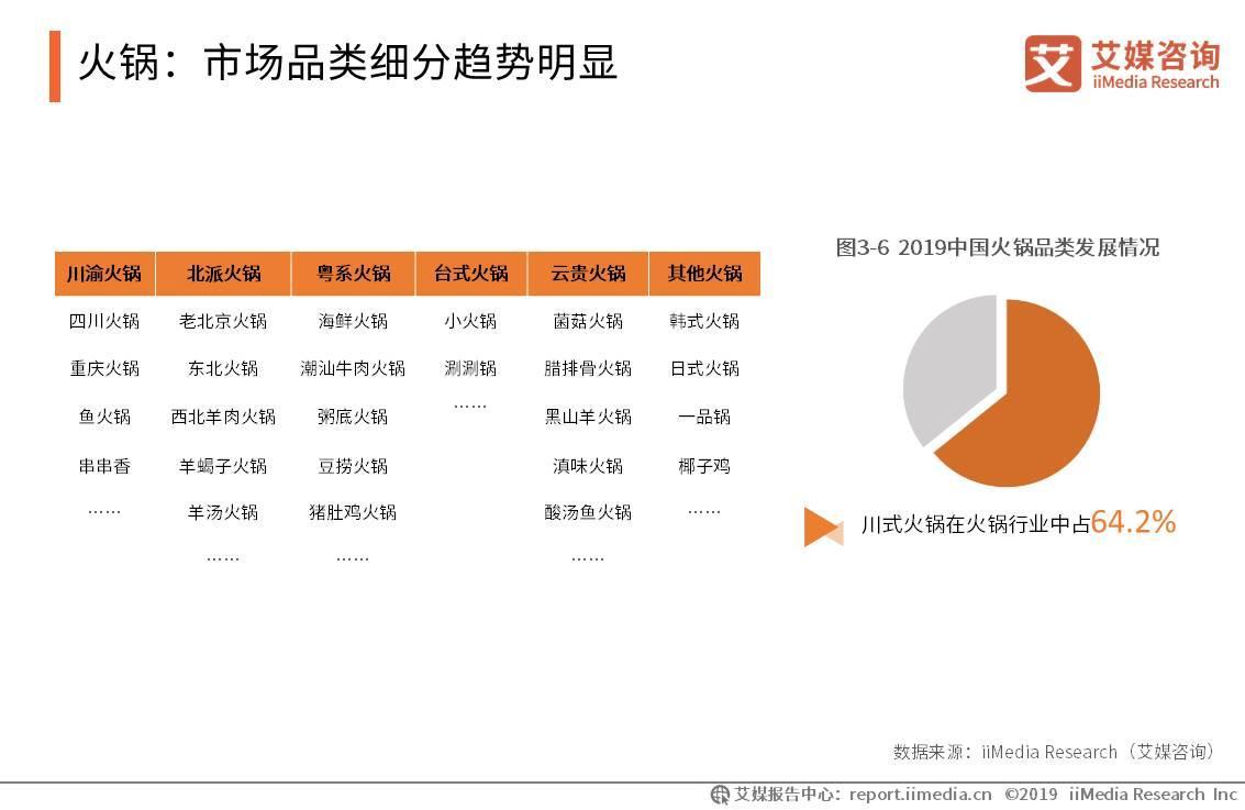 火锅:市场品类细分趋势明显