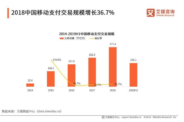 2019中国移动支付行业发展规模、竞争格局与趋势分析
