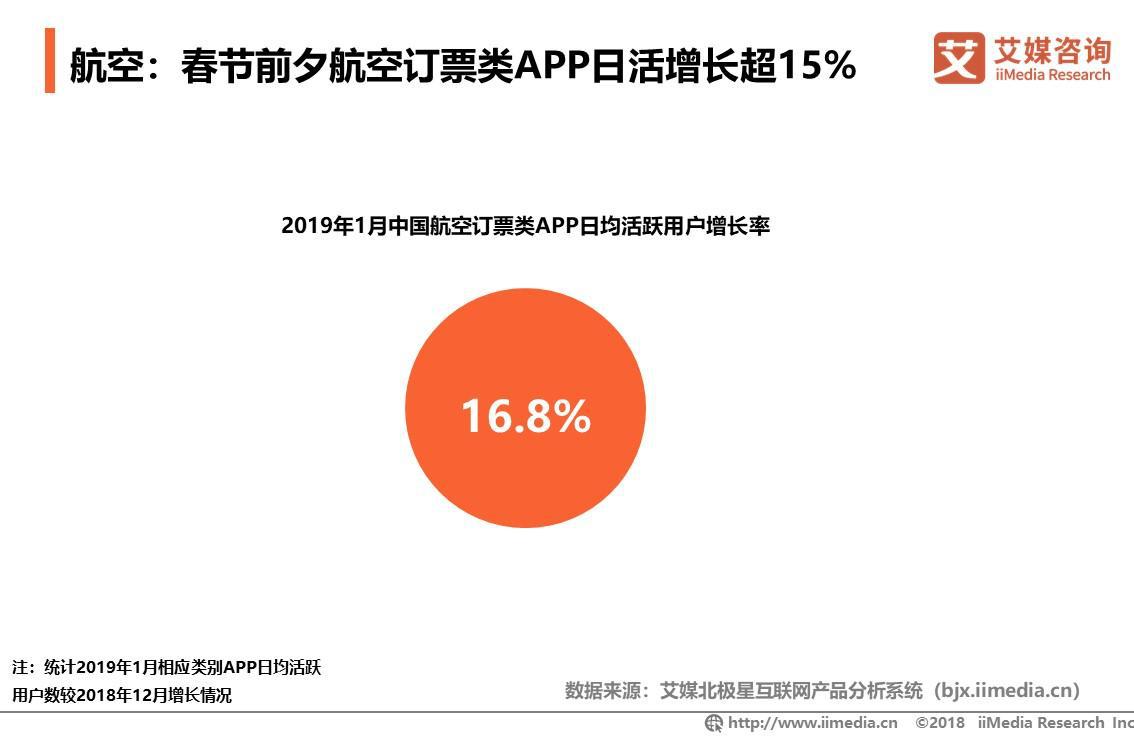 航空:春节前夕航空订票类APP日活增长超15%