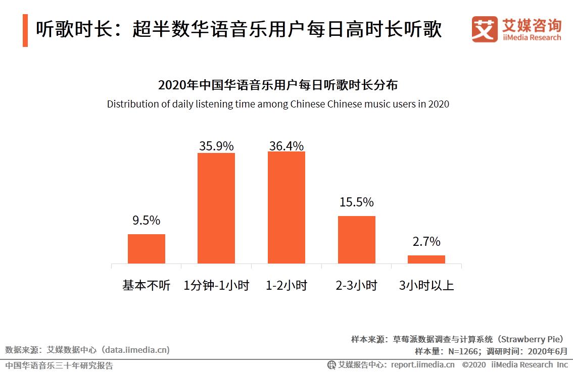 2020年中国华语音乐用户每日听歌时长分布