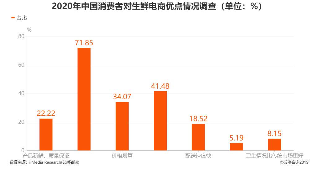 2020年中国消费者对生鲜电商优点情况调查