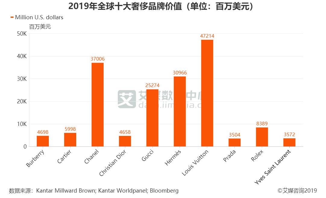 2019年全球十大奢侈品牌价值(单位:百万美元)