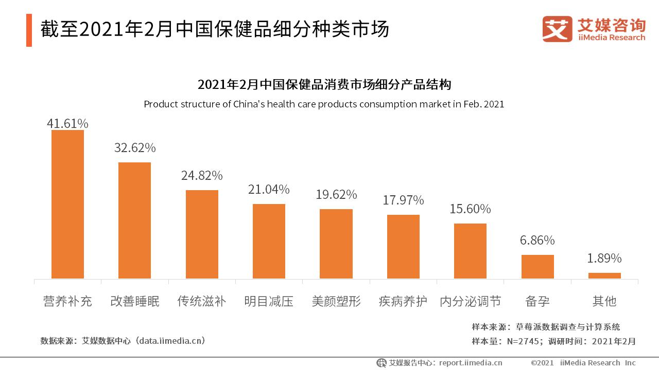 截至2021年2月中国保健品细分种类市场