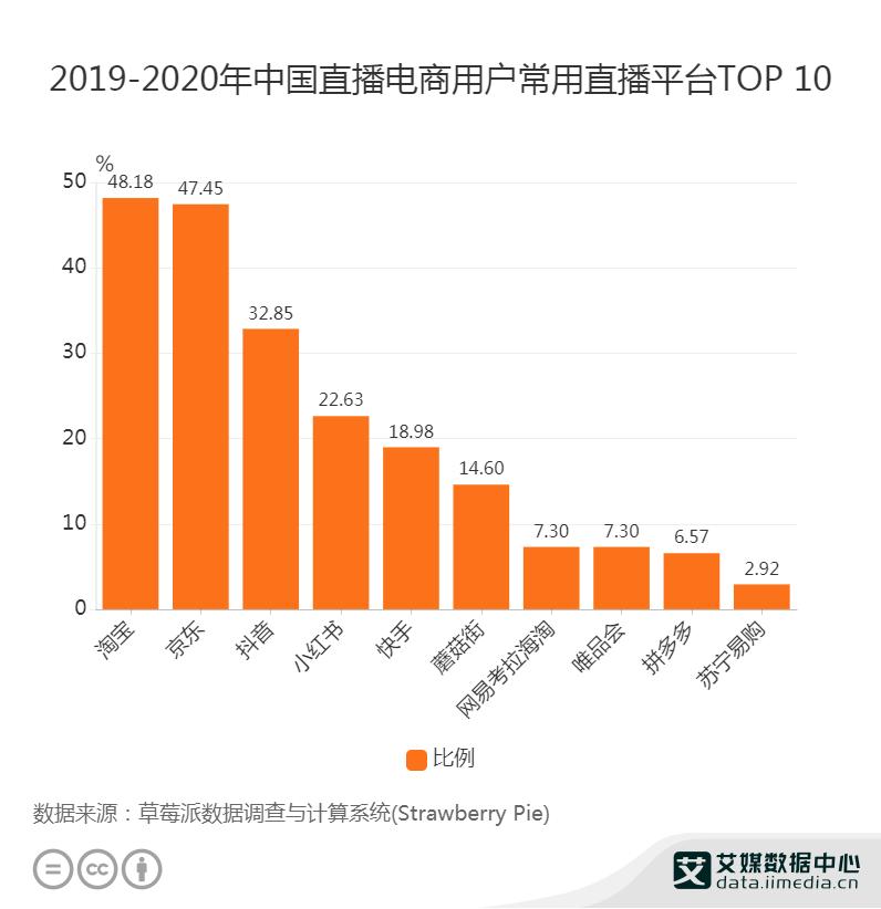 2019-2020年中国直播电商用户常用直播平台TOP 10