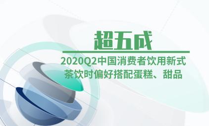 新式茶饮行业数据分析:2020Q2超五成中国消费者饮用新式茶饮时偏好搭配蛋糕、甜品