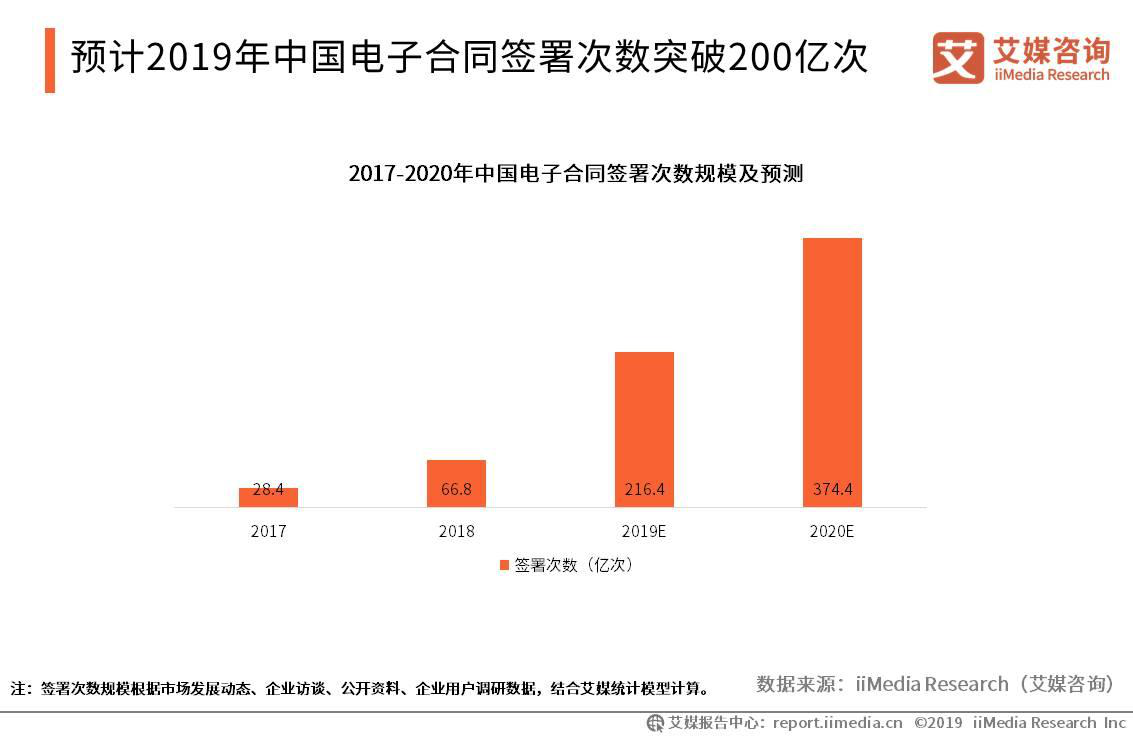 2019年中国电子合同签署次数预计突破200亿次