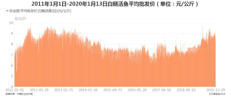 2011年1月1日-2020年1月13日白鲢活鱼平均批发价