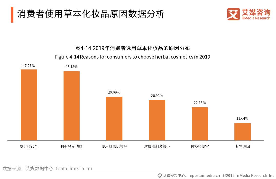 消费者使用草本化妆品原因数据分析