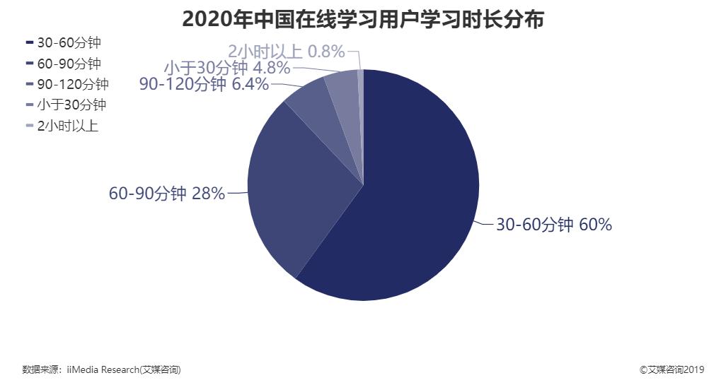 2020年中国在线学习用户学习时长分布
