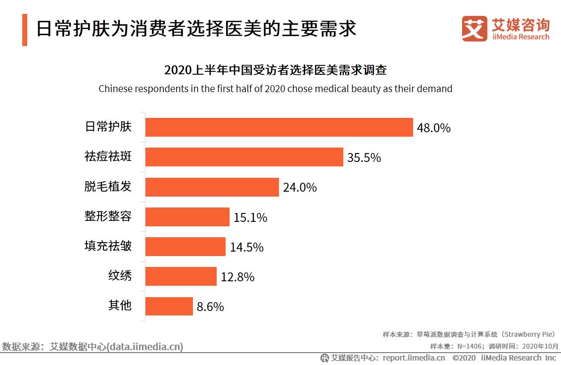 中国48%受访者选择医美的主需求为日常护肤