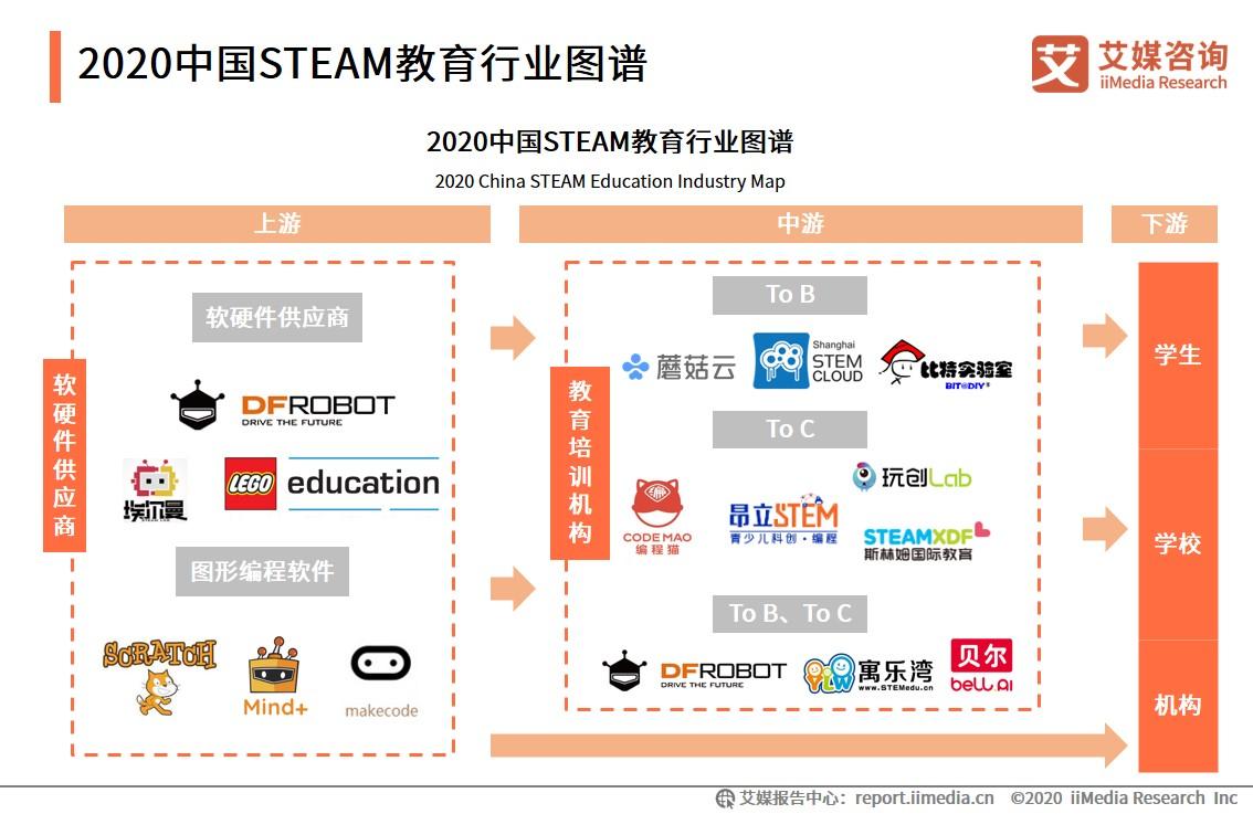 2020中国STEAM教育行业图谱