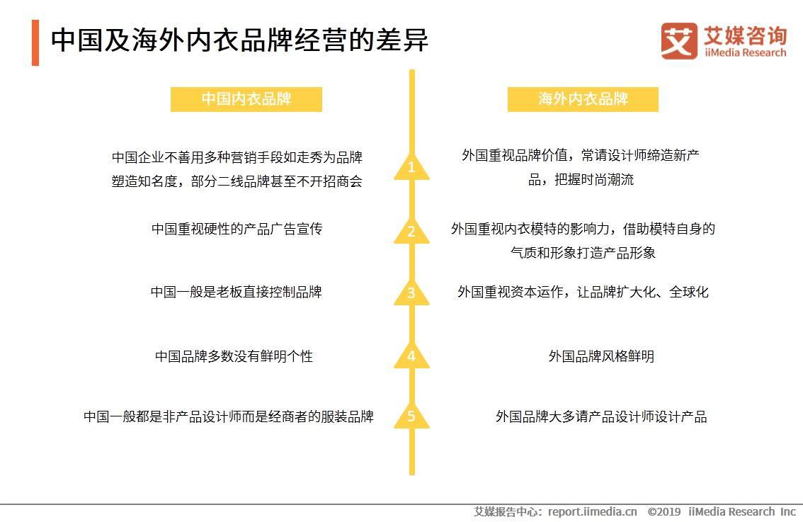 中国及海外内衣品牌经营的差异