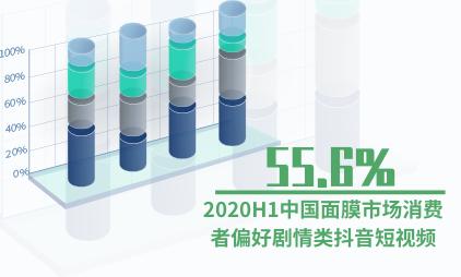 化妆品行业数据分析:2020H1中国面膜市场55.6%消费者偏好剧情类抖音短视频