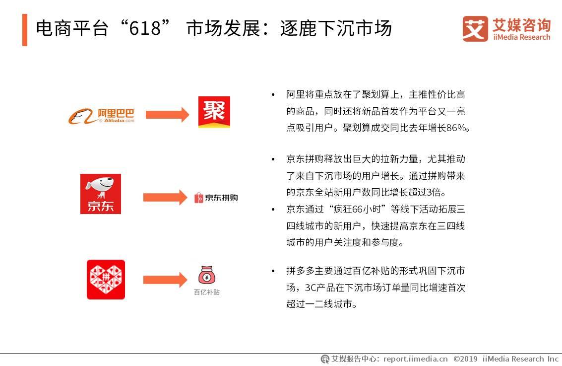 618电商购物节市场发展