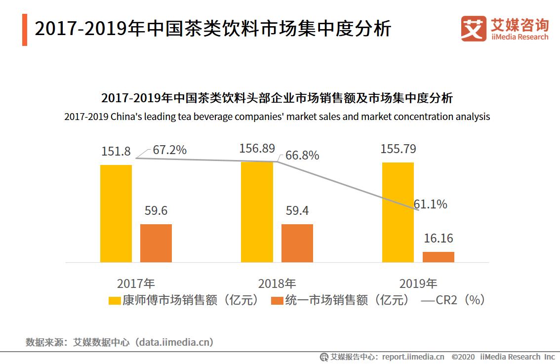 2017-2019年中国茶类饮料市场集中度分析