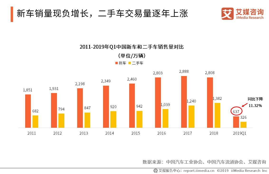2019年Q1中国新车销量为637万辆,二手车销量为326万辆