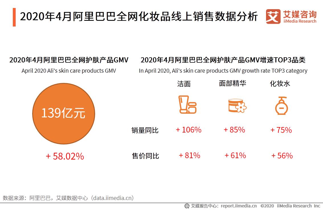 2020年4月阿里巴巴全网化妆品线上销售数据分析