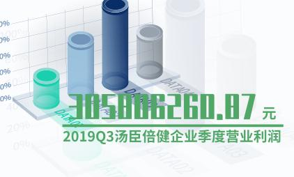 保健行业数据分析:2019Q3汤臣倍健企业季度营业利润为305806260.87元