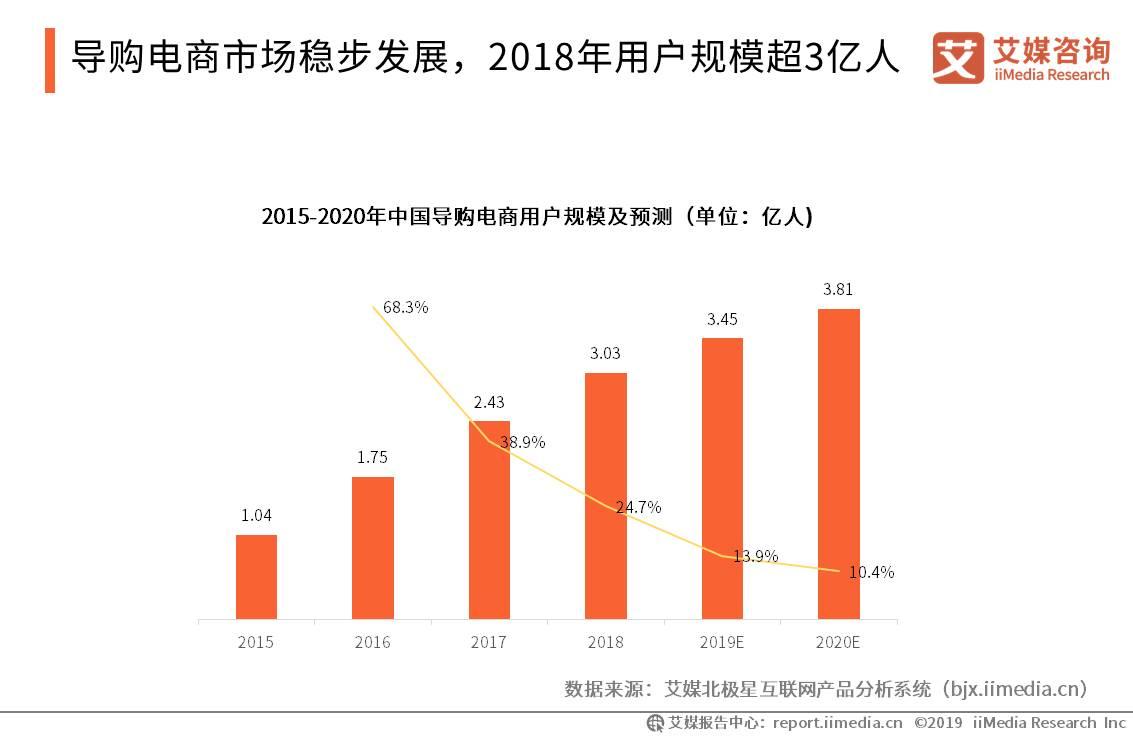 导购电商市场稳步发展