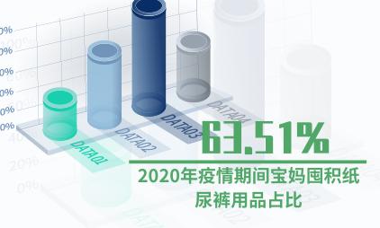 母婴行业数据分析:2020年疫情期间宝妈囤积纸尿裤用品占比63.51%