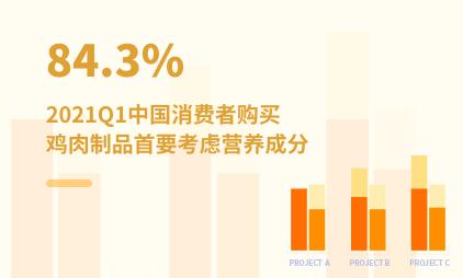 代餐行业数据分析:2021Q1中国84.3%消费者购买鸡肉制品首要考虑营养成分