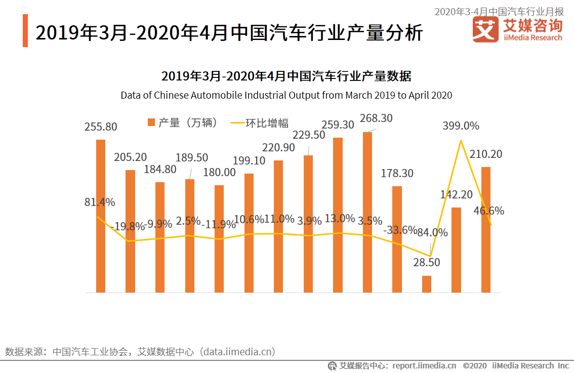 2019年3月-2020年4月中国汽车行业产量分析