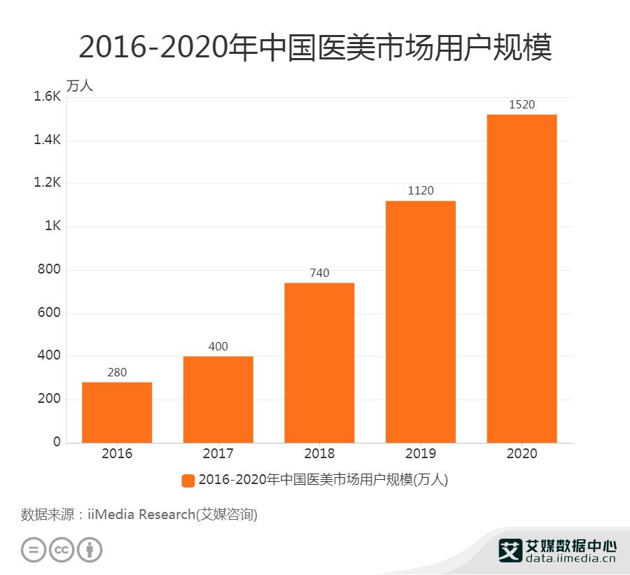 2016-2020年中国医美市场用户规模