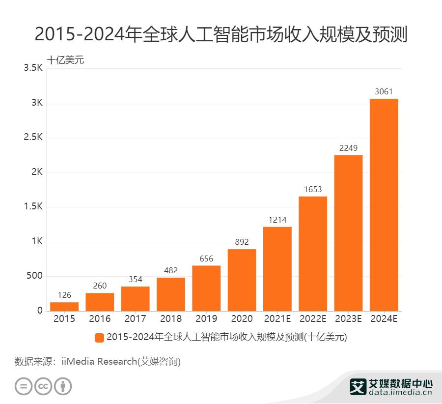2015_2024年全球人工智能市场收入规模及预测