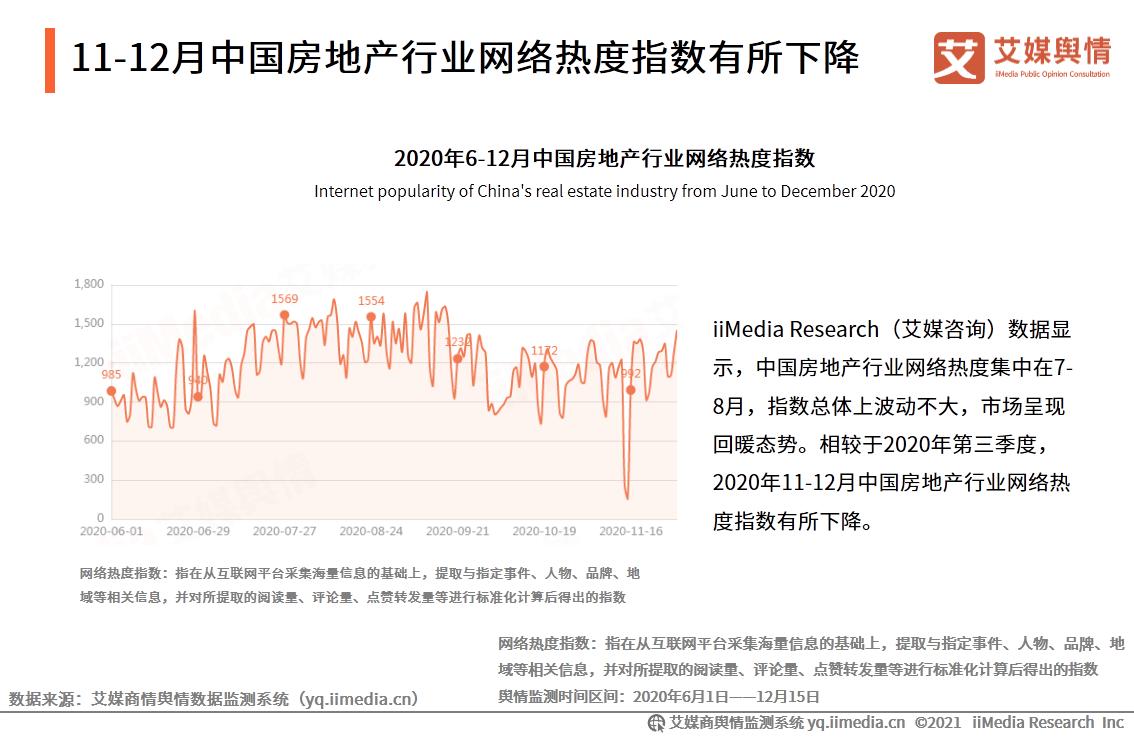 11-12月中国房地产行业网络热度指数有所下降