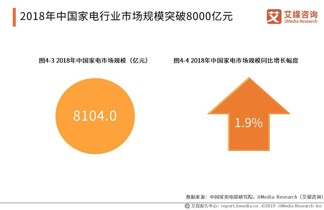 2019家电市场运行报告:销售逐渐向线上倾斜,注重场景智能和用户体验成趋势