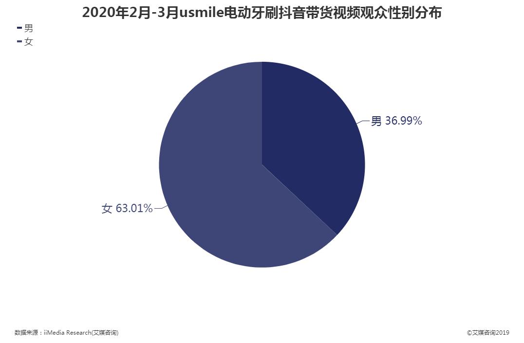 2020年2月-3月usmile电动牙刷抖音带货视频观众性别分布