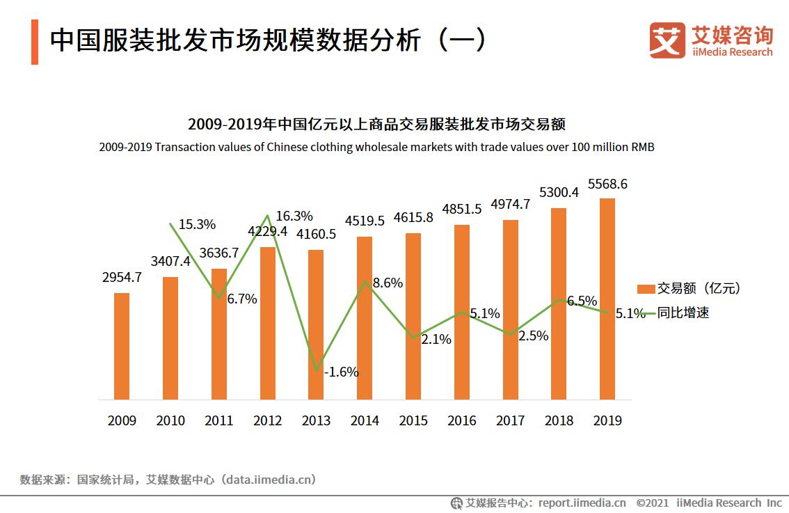 中国服装批发市场规模数据分析(一)