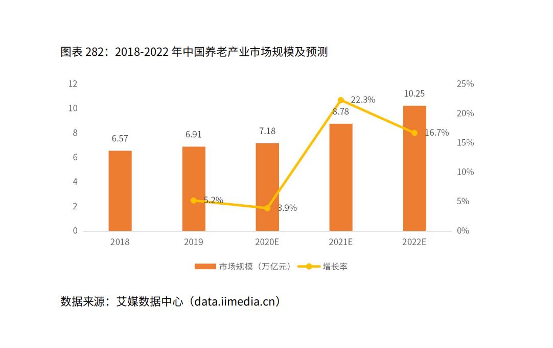 中国养老行业市场规模