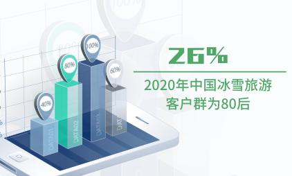 旅游行业数据分析:2020年中国26%冰雪旅游客户群为80后