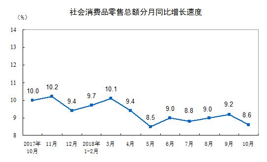 行业情报|10月份社会消费品零售总额35534亿元,同比增长8.6%