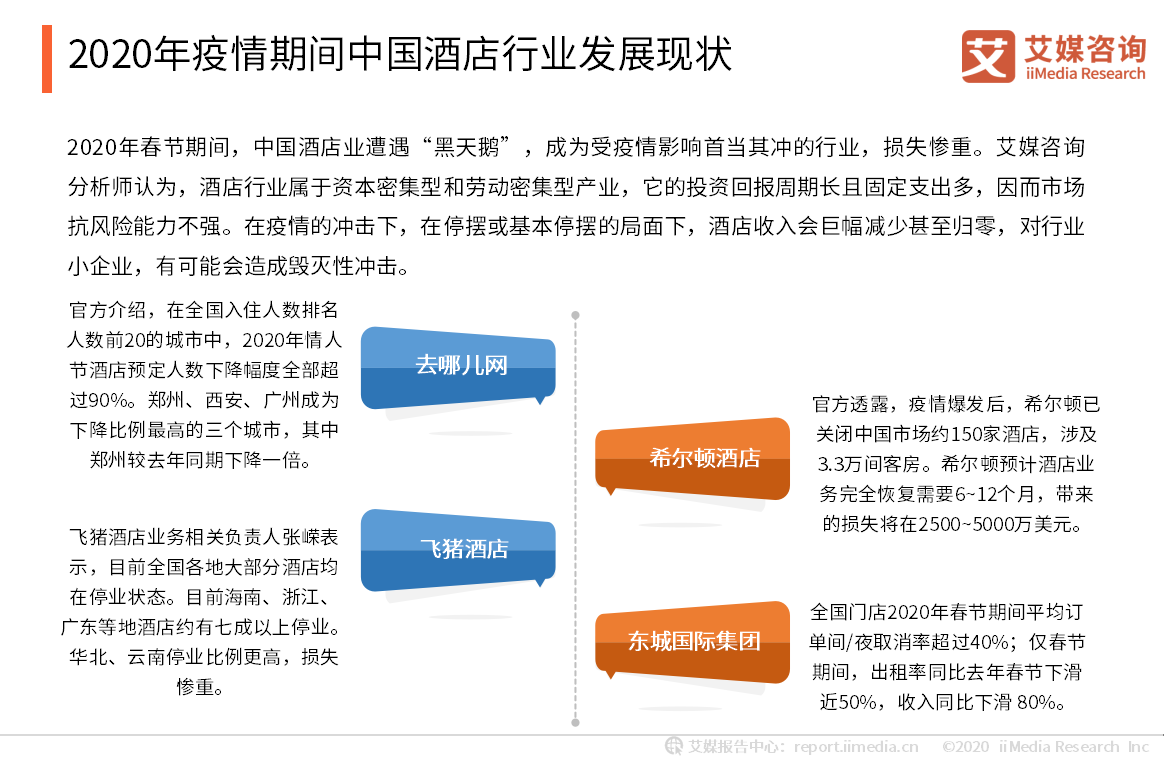 2020年疫情期间中国酒店行业发展现状