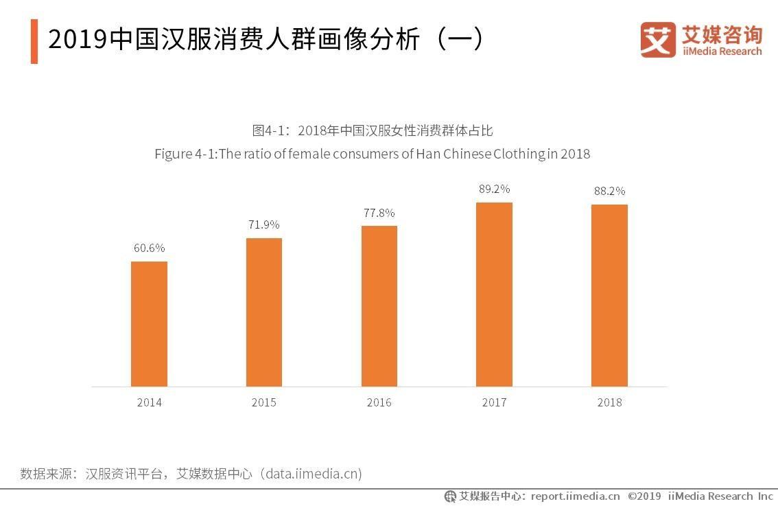 中国汉服市场仍以女性消费者主导