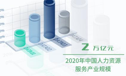 企业服务行业数据分析:2020年中国人力资源服务产业规模将达2万亿元