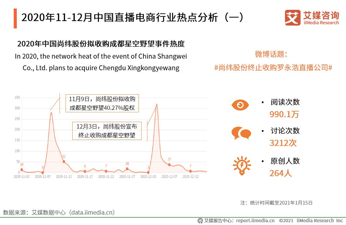 2020年11-12月中国直播电商行业热点分析(一)
