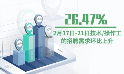 招聘行业数据分析:2月17日-21日技术/操作工的招聘需求环比上升26.47%