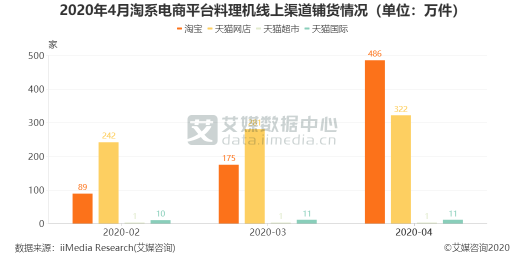 2020年4月淘系电商平台料理机线上渠道铺货情况(单位:万件)