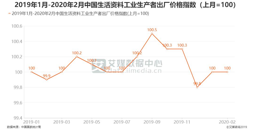 2019年1月-2020年2月中国生活资料工业生产者出厂价格指数(上月=100)