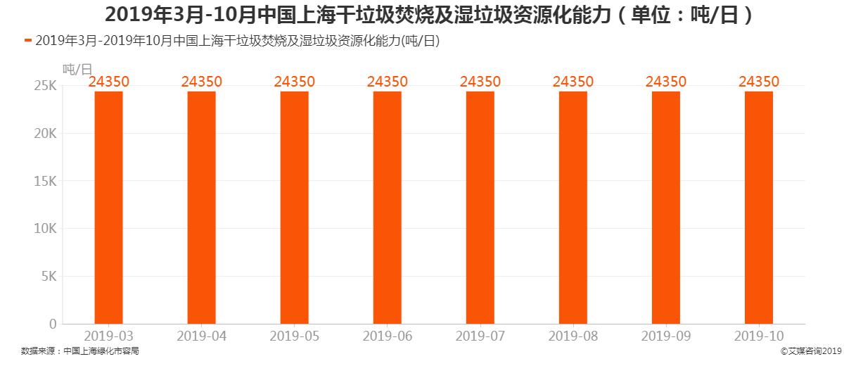 2019年中国上海干垃圾焚烧及湿垃圾资源化能力
