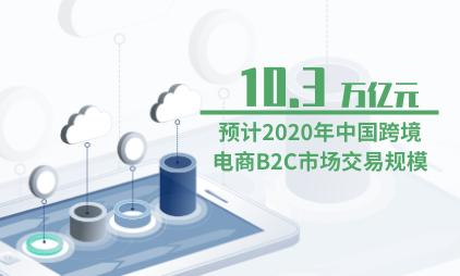 跨境电商行业数据分析:预计2020年中国跨境电商B2C市场交易规模为10.3万亿元