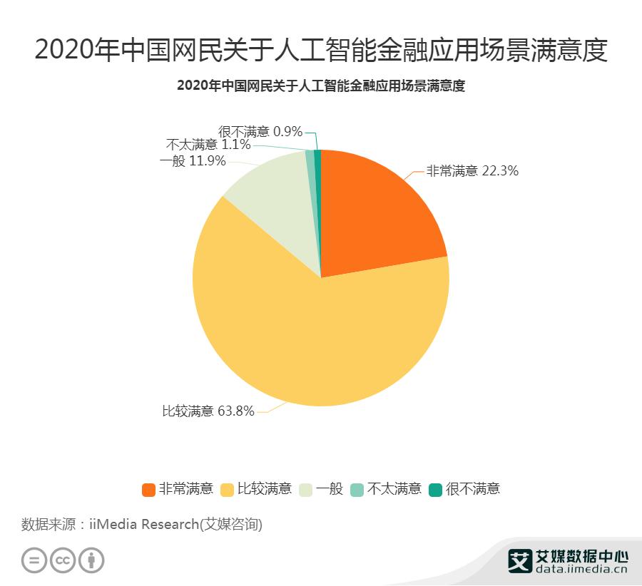 2020年中国86.1%网民对人工智能金融应用场景满意