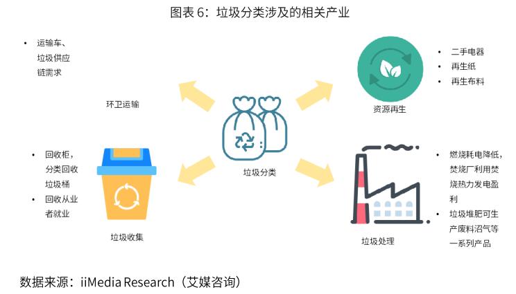 中国垃圾分类大发一分彩发展现状、商业价值与投资机会分析