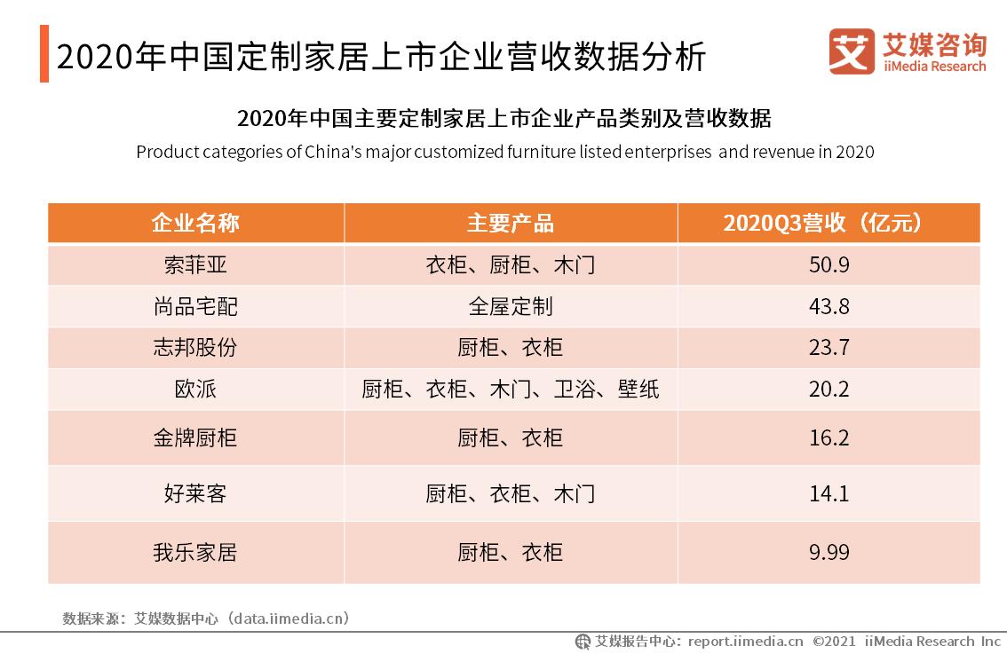 2020年中国定制家居上市企业营收数据分析