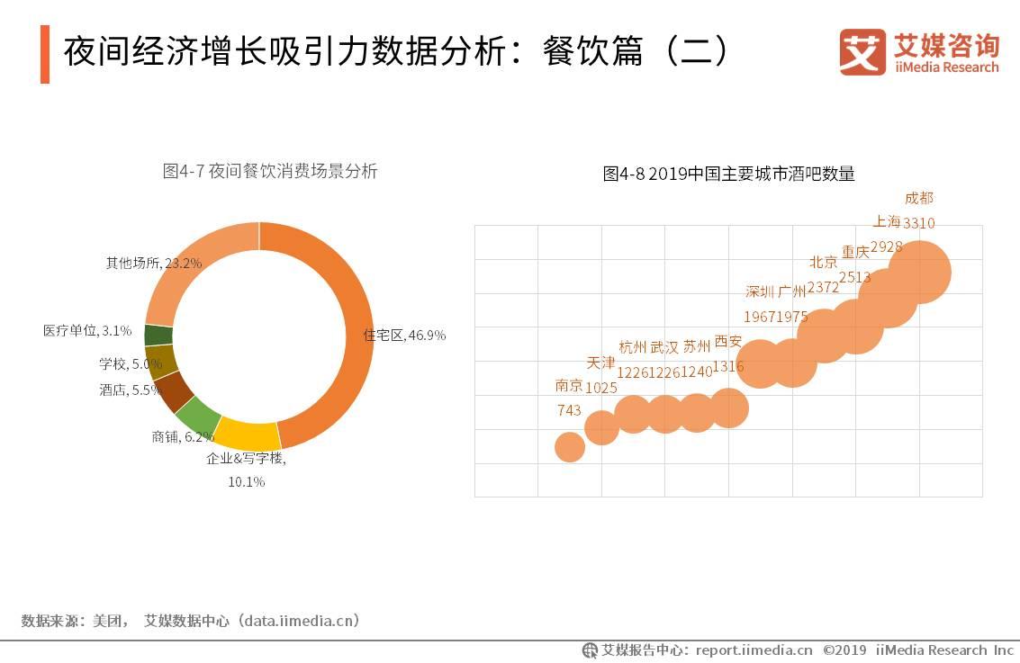 中国夜间经济产业数据分析:2019上半年46.86%的人在住宅呼叫外卖,10.13%的人在单位点外卖