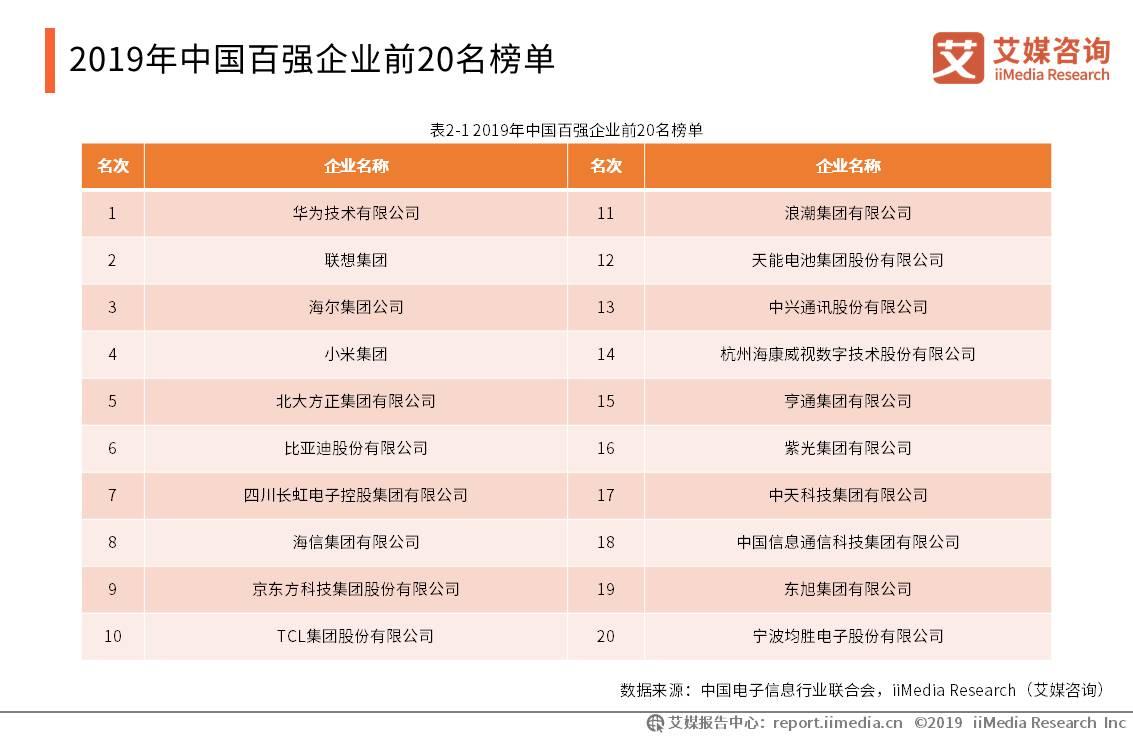 2019年中国百强企业前20名榜单