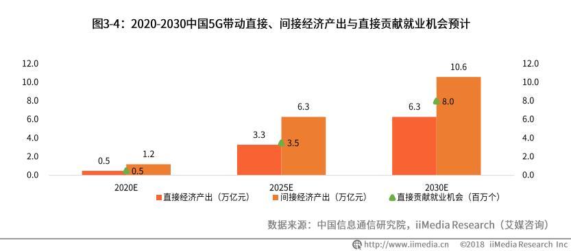 中国5G产业洞察报告:5G将带动0.5万亿经济产出,智能制造成发展新战场